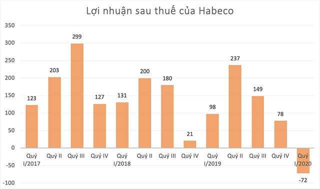 habeco-quyi-2680-1588568326.png