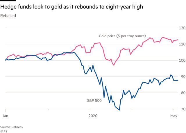 Các quỹ đầu tư lớn tăng đặt cược vào vàng - Ảnh 2.