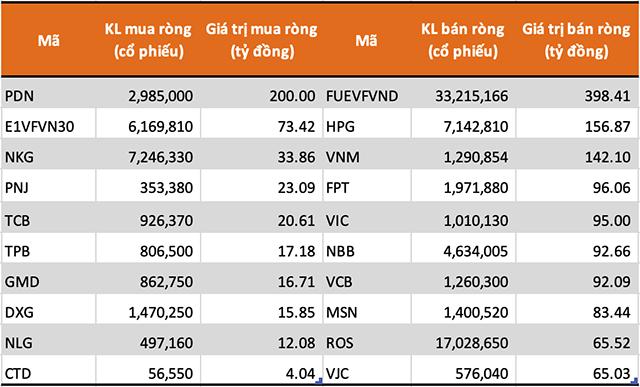 10 cổ phiếu/CCQ được khối tự doanh mua (bán) ròng mạnh nhất sàn HoSE.  Nguồn: FiinPro.