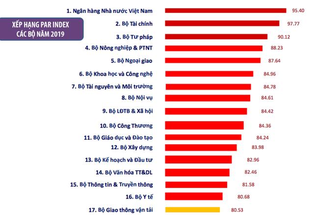 Bộ Giao thông vận tải 2 năm liền đứng ở vị trí cuối bảng về chỉ số CCHC.