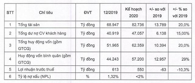 Nguồn: Tài liệu đại hội VietBank.
