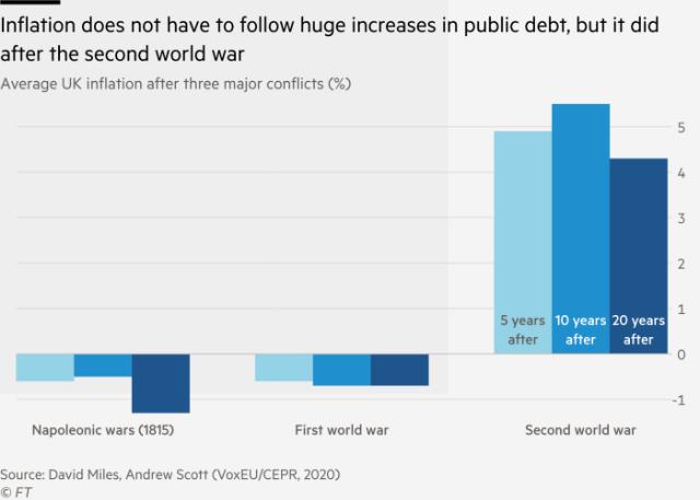 Lạm phát không nhất thiết phải xảy đến sau sự gia tăng lớn về nợ công, như sau Chiến tranh Thế giới thứ hai