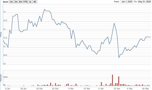 Diễn biến giá cổ phiếu của QTP từ đầu năm đến nay.