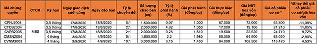 Chi tiết 5 mã CW mới niêm yết của MBS phát hành. (*) Giá đóng cửa trung bình cổ phiếu cơ sở 5 phiên gần nhất.