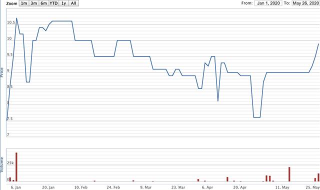 Diễn biến giá cổ phiếu NED từ tháng 1 đến nay. Nguồn: VNDirect.