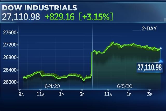 Dow Jones tăng 829,16 điểm trong phiên 5/6 nhờ báo cáo việc làm tháng 5 tích cực.