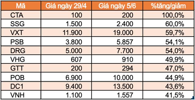 10 cổ phiếu tăng mạnh nhất UPCoM.