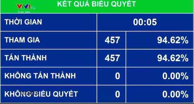 quoc-hoi-thong-qua-evfta-5090-1591580211