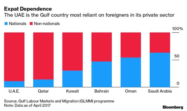 UAE là quốc gia vùng Vịnh phụ thuộc nhiều vào