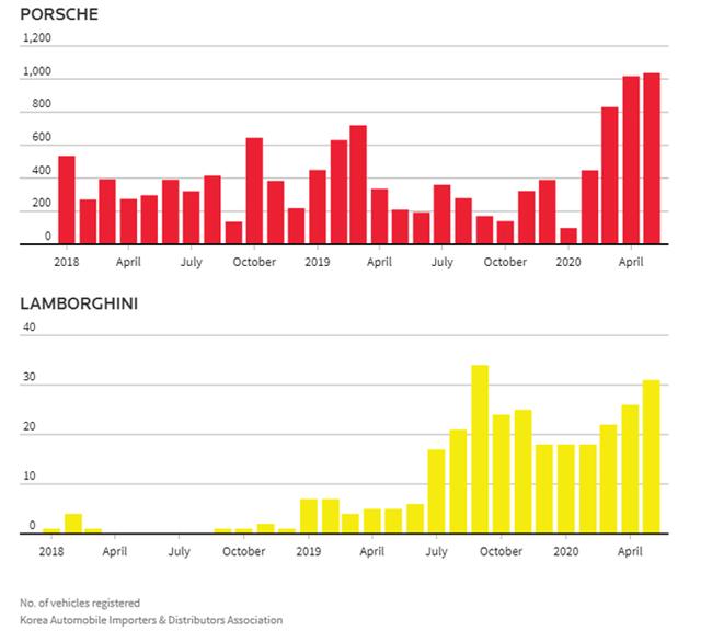 Doanh số Porsche và Lamborghini từ 2018 đến nay tại Hàn Quốc. Đồ họa: Reuters
