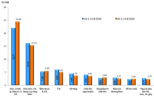 Trị giá nhập khẩu 10 nhóm hàng lớn nhất của Việt Nam (Lũy kế từ đầu năm đến 15/6/2020 so với cùng kỳ năm 2019). Nguồn: Tổng cục Hải quan.