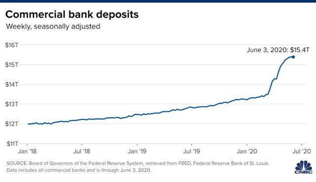 Quy mô tiền gửi tiết kiệm tại Mỹ qua các tháng.