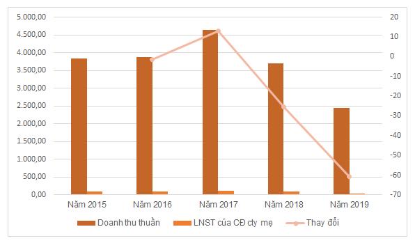 KQKD của Hancorp trong 5 năm qua. Đơn vị: tỷ đồng, %