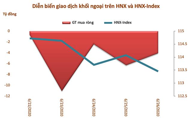 dien-bien-khoi-ngoai-tren-hnx-7364-1127-