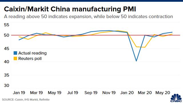 Diễn biến PMI Caixin/Markit Trung Quốc trong thời gian gần đây.