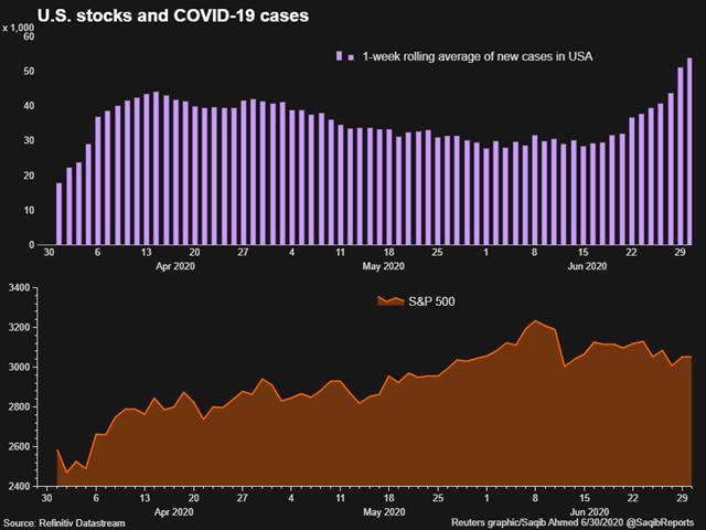 Tương quan giữa S&P 500 và số ca nhiễm Covid-19 ở Mỹ.