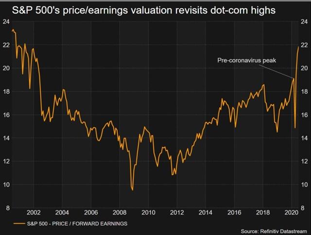 P/E của S&P 500