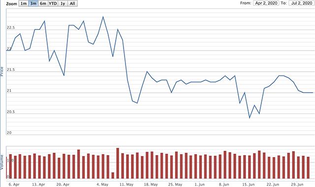Diễn biến giá cổ phiếu CTF từ tháng 4 đến tháng 6. Nguồn: VNDirect.