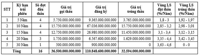 Khối lượng đăng ký gấp nhiều lần lượng chào bán. Nguồn: HNX