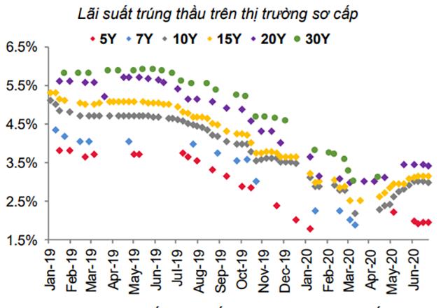 Lãi suất trúng thầu kỳ hạn 10-20 năm quanh mốc 3%/năm. Nguồn: SSI.