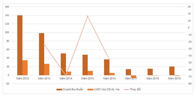 KQKD của Đầu tư Xây dựng Hà Nội 8 năm qua. Đơn vị: tỷ đồng, %