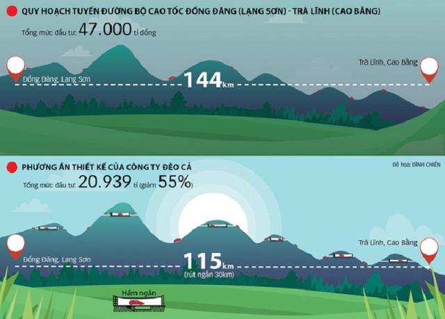 Đề xuất đầu tư 20.939 tỷ đồng xây cao tốc Đồng Đăng - Trà Lĩnh