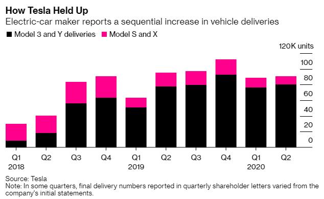 Đánh bật mọi nhà sản xuất ô tô lớn, vốn hóa của Tesla tăng thêm 14 tỷ USD mỗi ngày  - Ảnh 2.