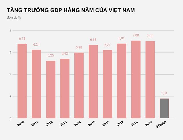 tang-truong-gdp-hang-nam-4645-1594117796