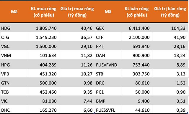10 cổ phiếu/CCQ được khối tự doanh mua (bán) ròng mạnh nhất HoSE. Nguồn: FiinPro.