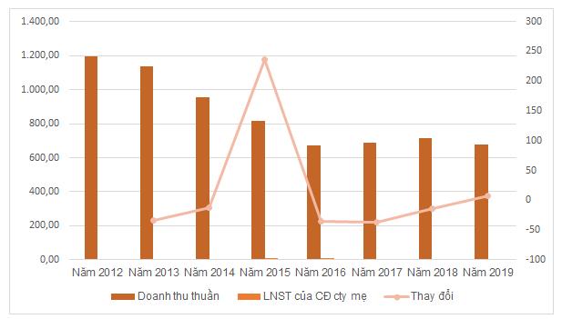 KQKD của GCB trong 8 năm gần đây. Đơn vị: tỷ đồng, %.