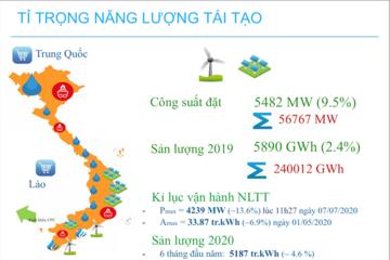 Hàng chục nhà máy điện gió, điện mặt trời phát điện sai công suất công bố