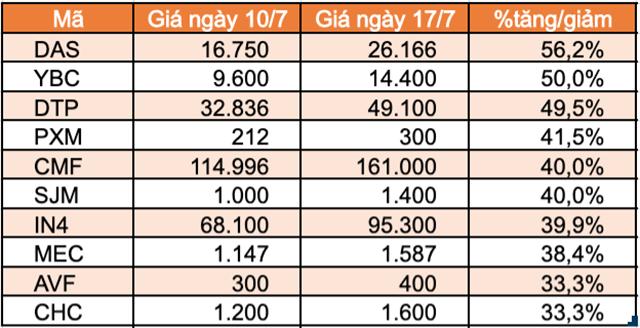 Top 10 cổ phiếu tăng mạnh nhất UPCoM.