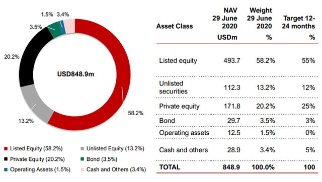 Danh mục đầu tư của VOF đến cuối tháng 6/2020.