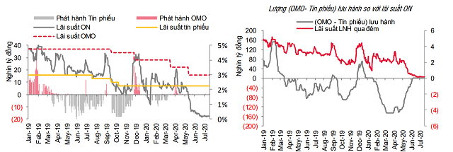 Nguồn: SSI Research.