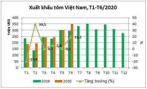 xuat-khau-tom-thang-6-2170-1595405176.jp