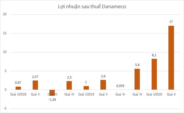 danameco1-4894-1595478634.png