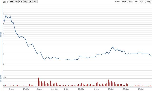 Diễn biến giá cổ phiếu của MST từ tháng 3 đến nay. Nguồn: VNDirect.