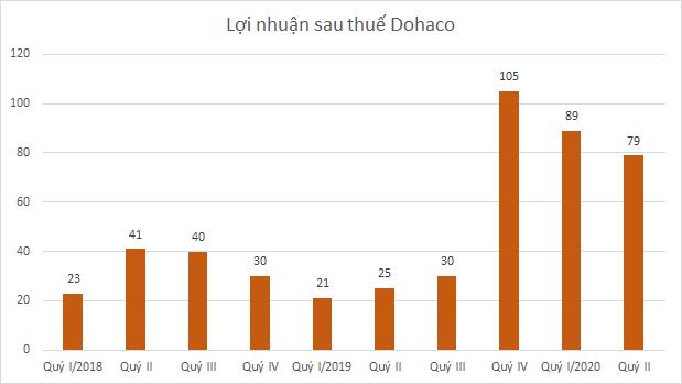 dohaco-bd-7646-1595478634.png