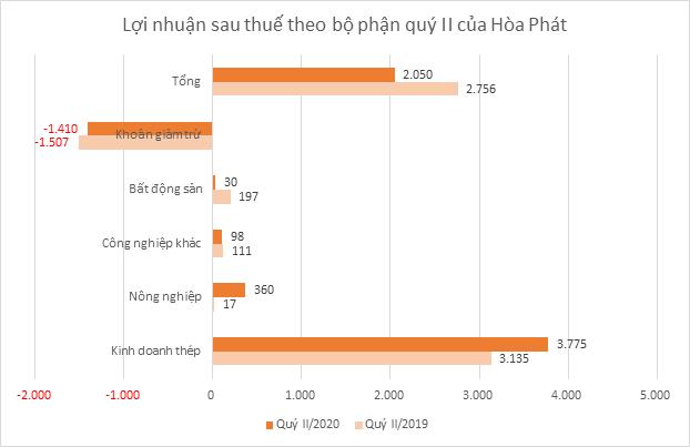 hpg-loi-nhuan-1482-1595561293.png