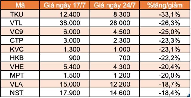 10 cổ phiếu giảm mạnh nhất HNX.