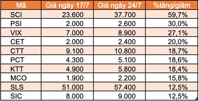 10 cổ phiếu tăng mạnh nhất HNX.