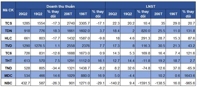 Doanh nghiệp than báo lãi cao thậm chí vượt kế hoạch ngay trong nửa đầu năm 2020 - Ảnh 3.