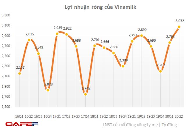 loi-nhuan-rong-cua-vinamik-6705-15962878
