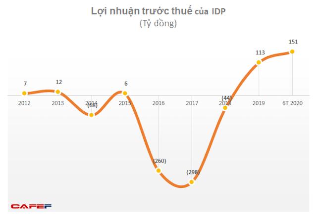 loi-nhuan-truoc-thue-2789-1596287836.png