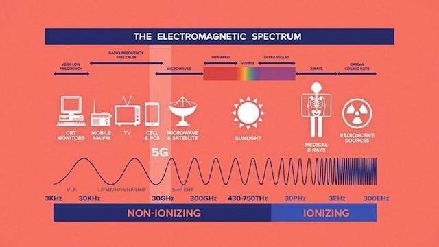 Hầu hết các nghiên cứu đều cho thấy 5G là an toàn với sức khỏe con người.