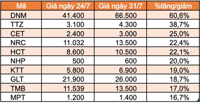 Top 10 cổ phiếu, chứng chỉ quỹ tăng mạnh nhất HNX.