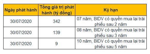 Nguồn: BIDV