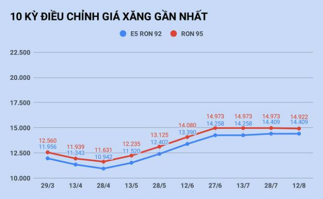 10-ky-dieu-chinh-gia-xang-gan-3823-4054-