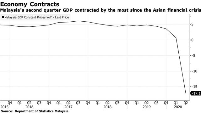 Tăng trưởng GDP Malaysia