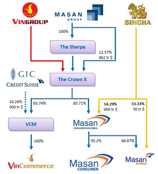 Về với Masan, Vinmart sẽ sớm đổi tên thành Winmart? - Ảnh 1.